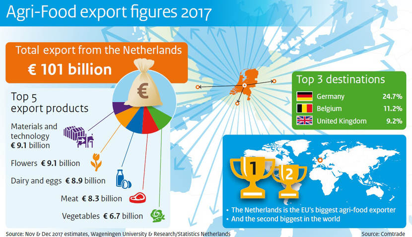 netherlands export etc.. slide in english
